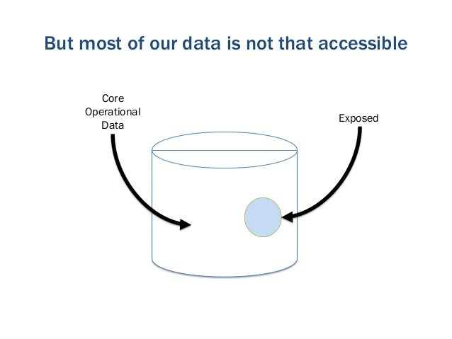 …and sharing is often an afterthought       Core    Operational                             Exposed       Data