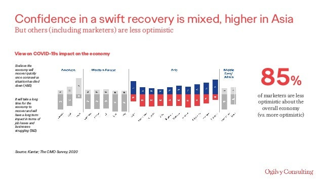 Confidence in a swift recovery is mixed, higher in Asia Source: Kantar; The CMO Survey, 2020 View on COVID-19s impact on t...