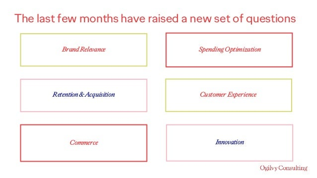 The last few months have raised a new set of questions BrandRelevance Retention&Acquisition Commerce SpendingOptimization ...
