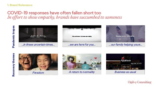COVID-19 responses have often fallen short too In effort to show empathy, brands have succumbed to sameness 1. Brand Relev...