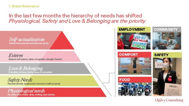 In the last few months the hierarchy of needs has shifted Physiological, Safety and Love & Belonging are the priority 1. B...