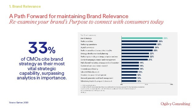 A Path Forward for maintaining Brand Relevance Re-examine your brand's Purpose to connect with consumers today 1. Brand Re...