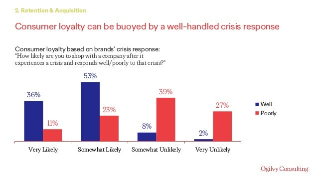 Consumer loyalty can be buoyed by a well-handled crisis response 2. Retention & Acquisition Consumer loyalty based on bran...
