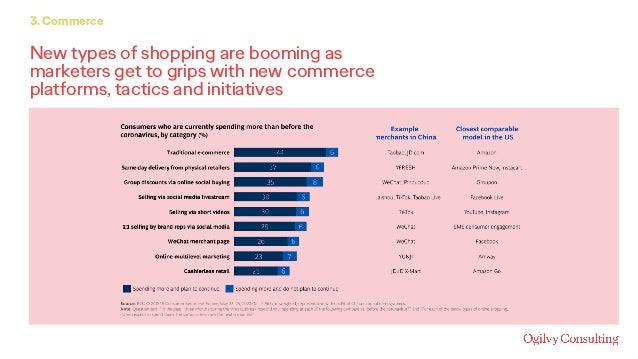 New types of shopping are booming as marketers get to grips with new commerce platforms, tactics and initiatives 3. Commer...