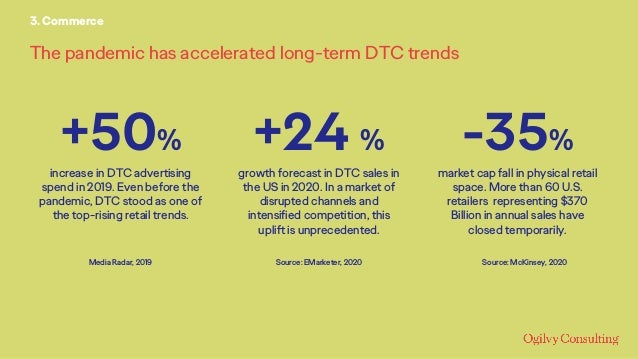 The pandemic has accelerated long-term DTC trends 3. Commerce +24 % growth forecast in DTC sales in the US in 2020. In a m...