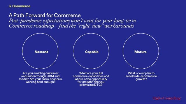 """A Path Forward for Commerce Post-pandemic expectations won't wait for your long-term Commerce roadmap – find the """"right-no..."""