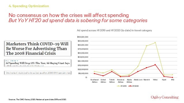 No consensus on how the crises will affect spending But YoY H1'20 ad spend data is sobering for some categories 4. Spendin...