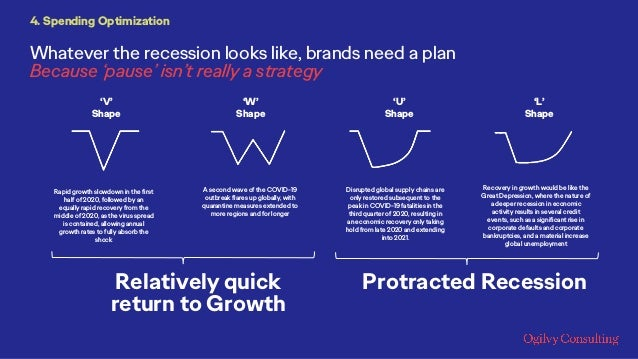 Rapid growth slowdown in the first half of 2020, followed by an equally rapid recovery from the middle of 2020, as the vir...