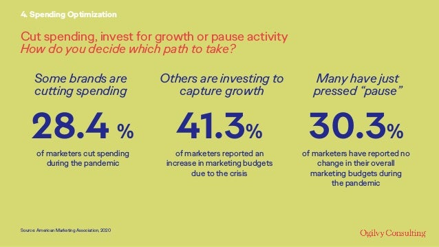Cut spending, invest for growth or pause activity How do you decide which path to take? 4. Spending Optimization 41.3% of ...
