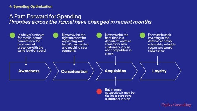 A Path Forward for Spending Priorities across the funnel have changed in recent months 4. Spending Optimization Awareness ...