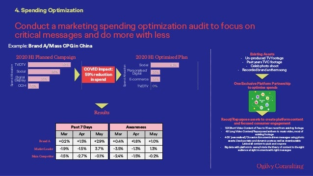 2020 H1 Planned Campaign 40% 30% 20% 10% TV/OTV Social Digital Display OOH SpendAllocation 60% 20% 20% 0% Social 'Personal...