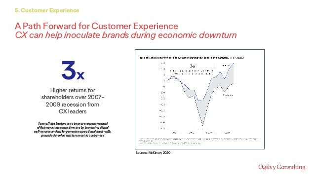 A Path Forward for Customer Experience CX can help inoculate brands during economic downturn 5. Customer Experience 3x Hig...