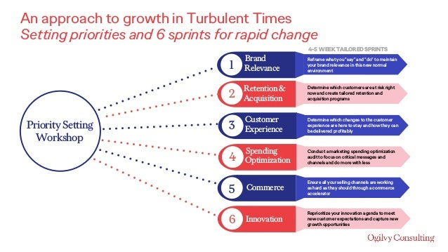 An approach to growth in Turbulent Times Setting priorities and 6 sprints for rapid change Priority Setting Workshop 1 2 3...