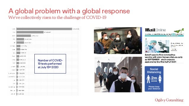 A global problem with a global response We've collectively risen to the challenge of COVID-19 Number of COVID- 19 tests pe...