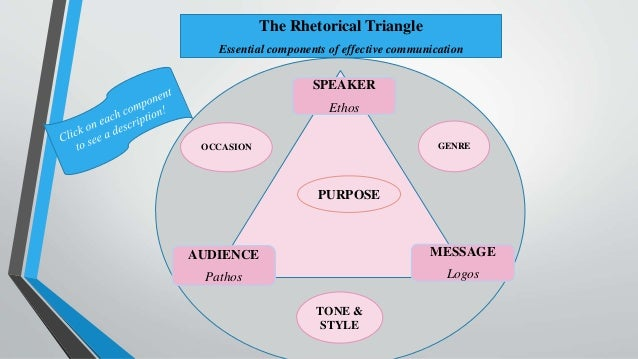 rhetorical triangle speaker audience situation Writing does not exist in a vacuum like all communication, writing exists as an interaction among three elements: the audience, the writer, and the issue.