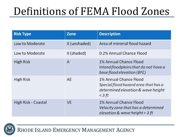 Fema Flood Insurance Quote Alluring National Flood Insurance Program The New Fema Guidelines
