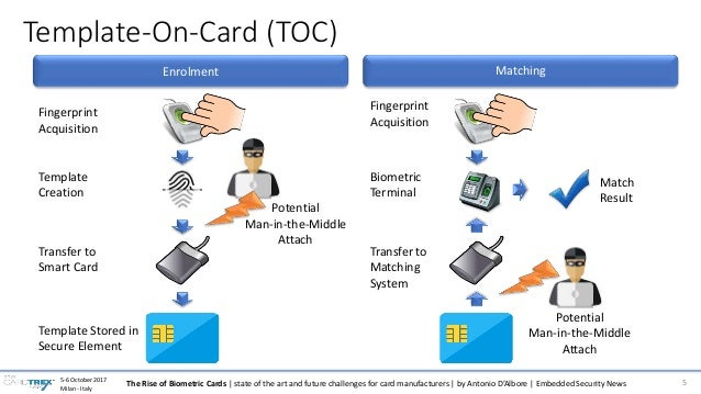 The Rise of Biometric Cards