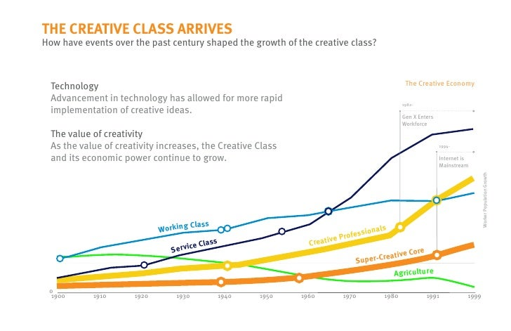 the rise of the creative class essay Why the 'creative class' is taking over the richard florida predicted that right-brained people would rule the world in his book the rise of the creative class.