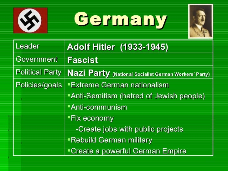 a comparison of the governments of adolf hitler and benito mussolini In a totalitarian society, all control of public and private life are government run   the difference between totalitarianism and authoritarian regimes is important to  note  joseph stalin – in the soviet union, after the conclusion of civil war,  stalin took over  adolf hitler – notorious for his reign in german, hitler  employed.