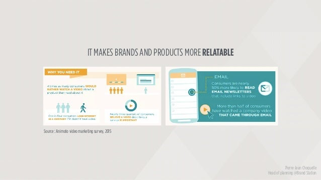 Source : Animoto video marketing survey, 2015 IT MAKES BRANDS AND PRODUCTS MORE RELATABLE Pierre-Jean Choquelle Head of pl...