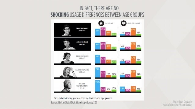Source : Nielsen Global Digital Landscape Survey 2015 …IN FACT, THERE ARE NO SHOCKING USAGE DIFFERENCES BETWEEN AGE GROUPS...