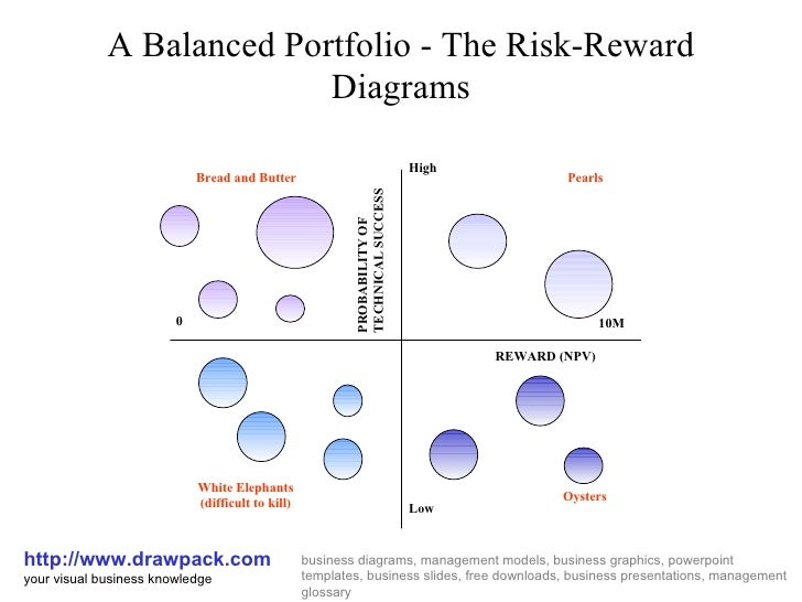 A Balanced Portfolio - The Risk-Reward Diagrams http://www.drawpack.com your visual business knowledge business diagrams, ...