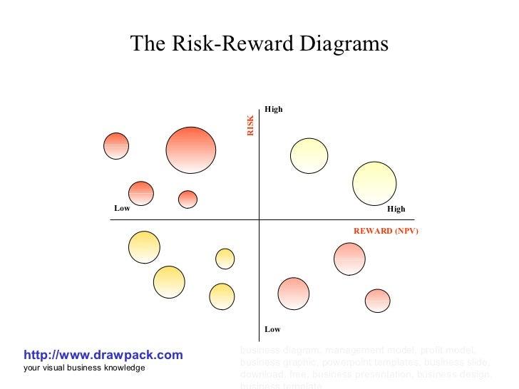 The Risk-Reward Diagrams http://www.drawpack.com your visual business knowledge business diagram, management model, profit...