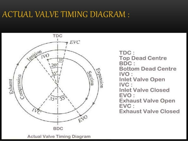 Valve Timing Diagram Of 2 Stroke Petrol Engine on 4 stroke transmission, 4 stroke timing, 4 stroke vs 2 stroke meme, 4 stroke snowmobile engines, four stroke diagram, 6 stroke engine diagram, 4 stroke atv, 4 stroke rc engines, 4 stroke sound, simple piston diagram, 4 stroke motor, 4 stroke cars, 4 stroke oil, compression stroke diagram, 4 stroke mercury outboard parts, two stroke diagram, piston cylinder head diagram, 2 stroke engine diagram, single stroke engine diagram, 4 stroke ignition coil,