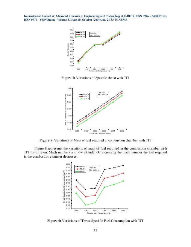 Research papers on turbojet