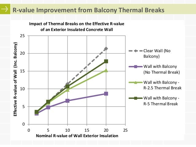 Thermal bridges in concrete construction solutions to