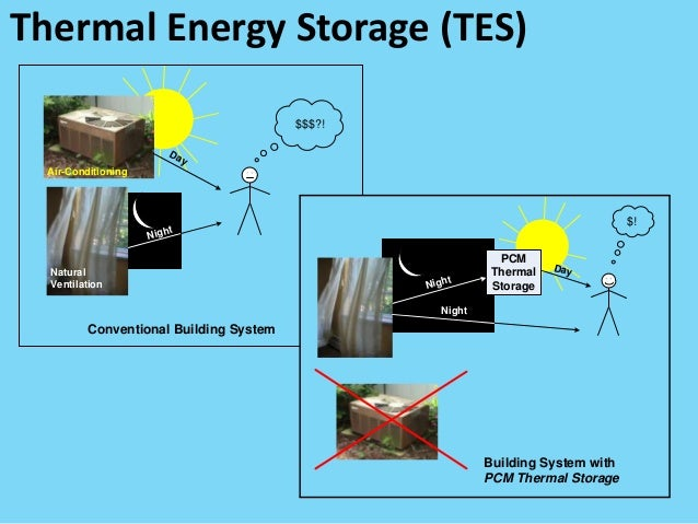 Optimal operation and design of solar-thermal energy storage systems