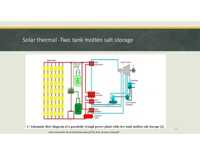 Thermal energy storage system