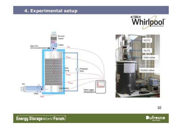 4. Experimental setup 10