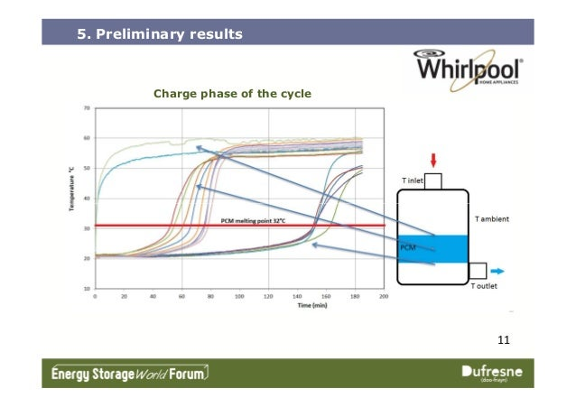 5. Preliminary results Charge phase of the cycle 11
