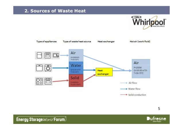 2. Sources of Waste Heat 5