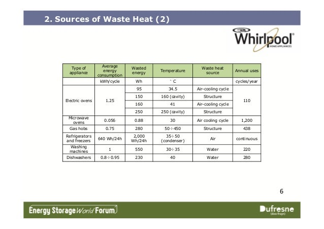 2. Sources of Waste Heat (2) Type of appliance Average energy consumption Wasted energy Temperature Waste heat source Annu...