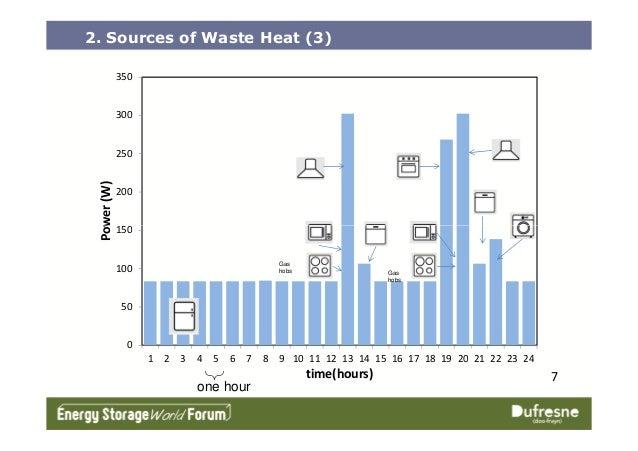 150 200 250 300 350 Power(W) 2. Sources of Waste Heat (3) 0 50 100 150 1 2 3 4 5 6 7 8 9 10 11 12 13 14 15 16 17 18 19 20 ...