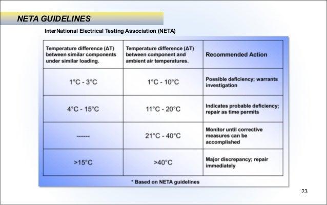 Thermal Imager Fluke Infrared Camera Application