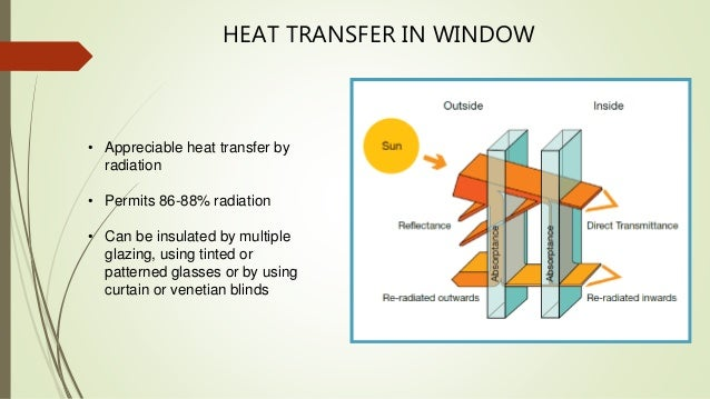 Thermal Insulation From Iit Madras