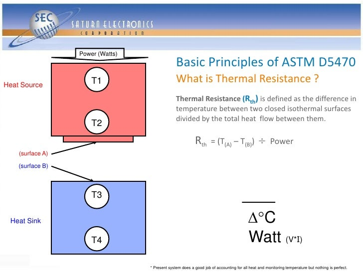 Power (Watts)                                                 Basic Principles of ASTM D5470 Heat Source           T1     ...
