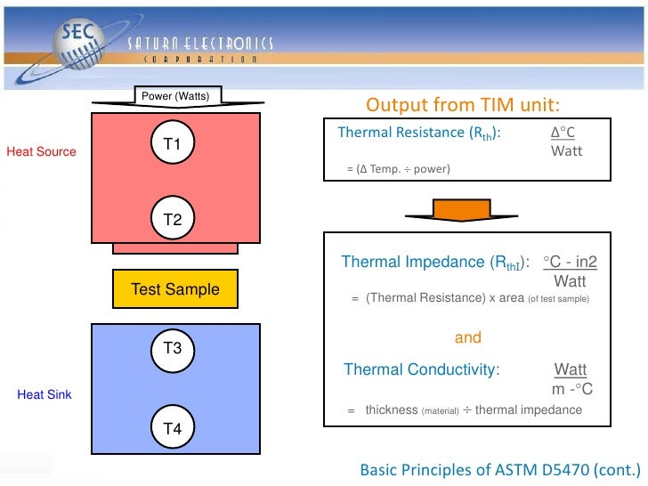 Power (Watts)                                    Output from TIM unit:                                Thermal Resistance (...