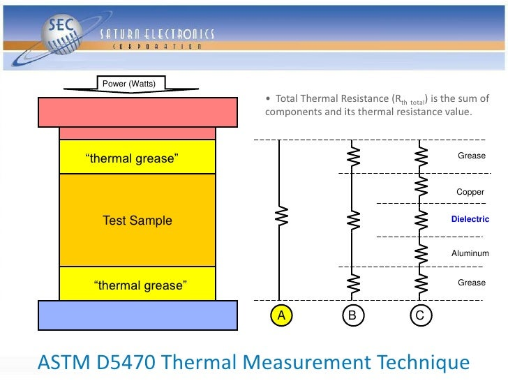 Power (Watts)                         • Total Thermal Resistance (Rth total) is the sum of                         compone...
