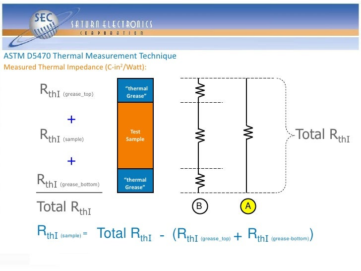 ASTM D5470 Thermal Measurement Technique Measured Thermal Impedance (C-in2/Watt):             RthI   (grease_top)         ...