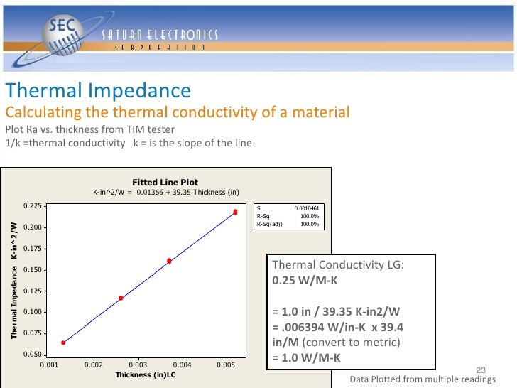 Thermal Impedance Calculating the thermal conductivity of a material Plot Ra vs. thickness from TIM tester 1/k =thermal co...
