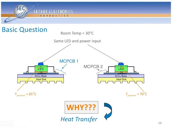 Basic Question                         Room Temp = 30°C                                     Same LED and power input      ...