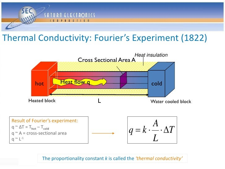 Thermal Conductivity: Fourier's Experiment (1822)                                                             Heat insulat...