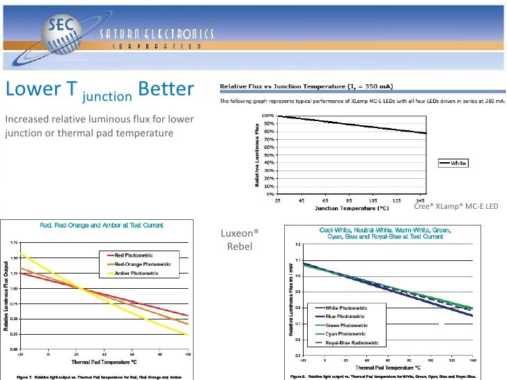 Lower T junction Better Increased relative luminous flux for lower junction or thermal pad temperature                    ...