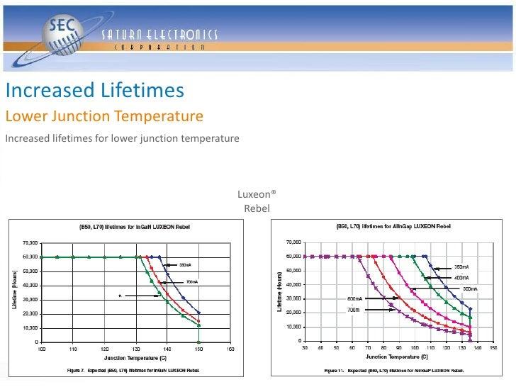 Increased Lifetimes Lower Junction Temperature Increased lifetimes for lower junction temperature                         ...