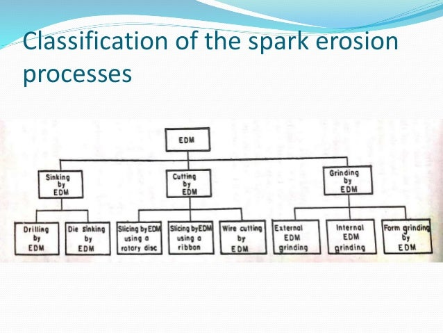 Thermal metal removal processes by chandrakanth