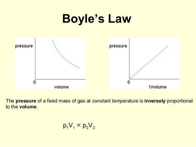 pressure volume time relationship of action
